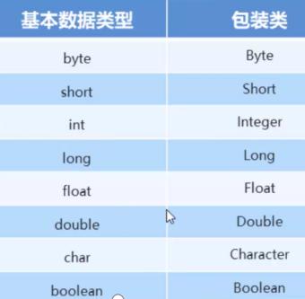 基本类型包装类,integer包装类,int和String的相互转换,自动装箱拆箱